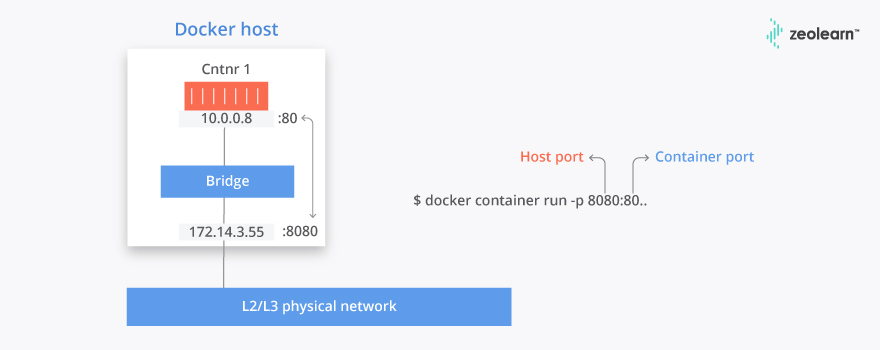 Docker Interview Questions & Answers | Beginner & Advanced