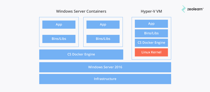 Docker Interview Questions & Answers   Beginner & Advanced-Zeolearn