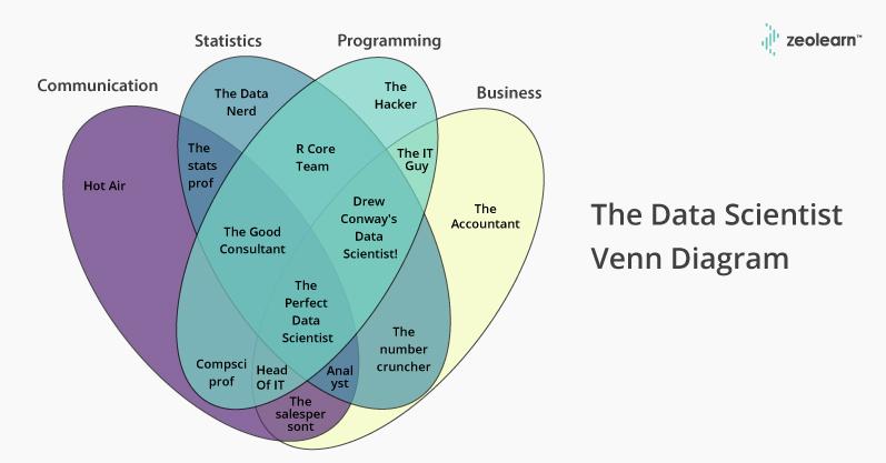 Diagrama de venn del científico de datos