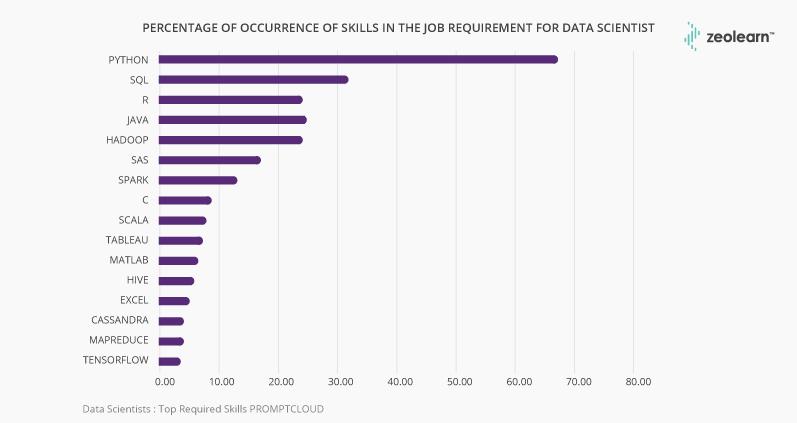 habilidades en el requisito de trabajo para científico de datos