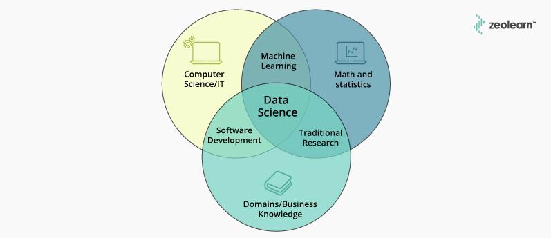 Estadísticas de ciencia de datos