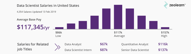 Salarios de Data Scientist