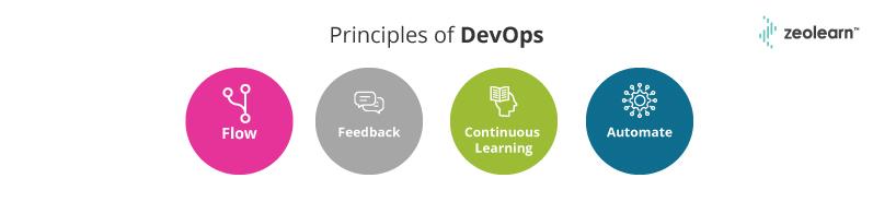 Algunos principios básicos de DevOps