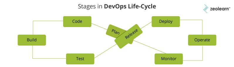 Etapas del ciclo de vida de DevOps