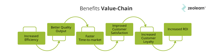 Beneficios Cadena de valor