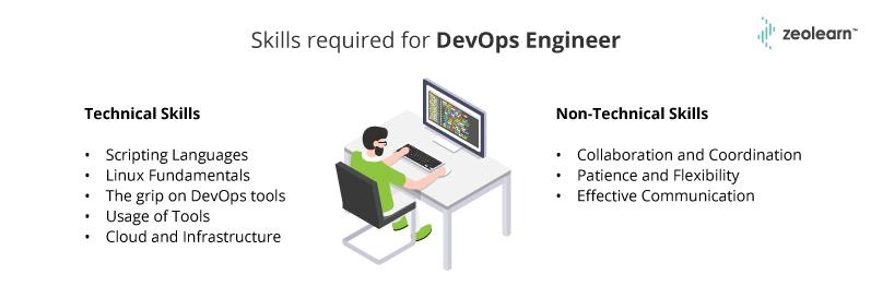 Habilidades necesarias para el ingeniero de DevOps