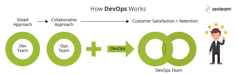 Cómo funciona DevOps