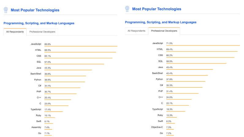 Top JavaScript Frameworks of 2019