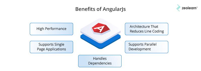 Beneficios de AngularJs
