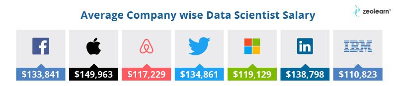 Salario medio de un científico de datos inteligente de la empresa
