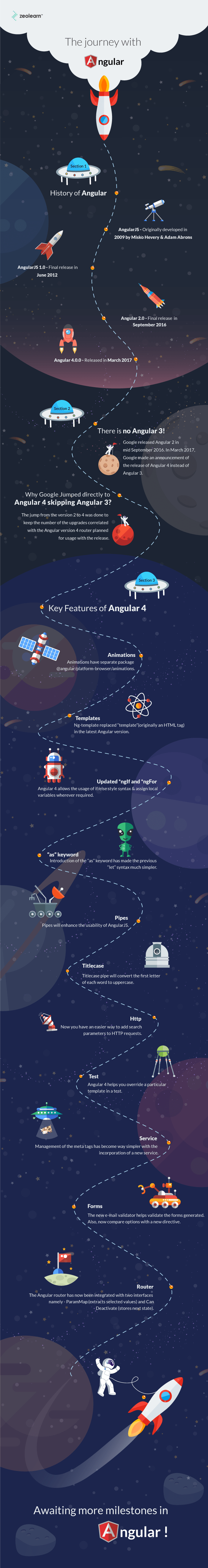 The Journey With Angular