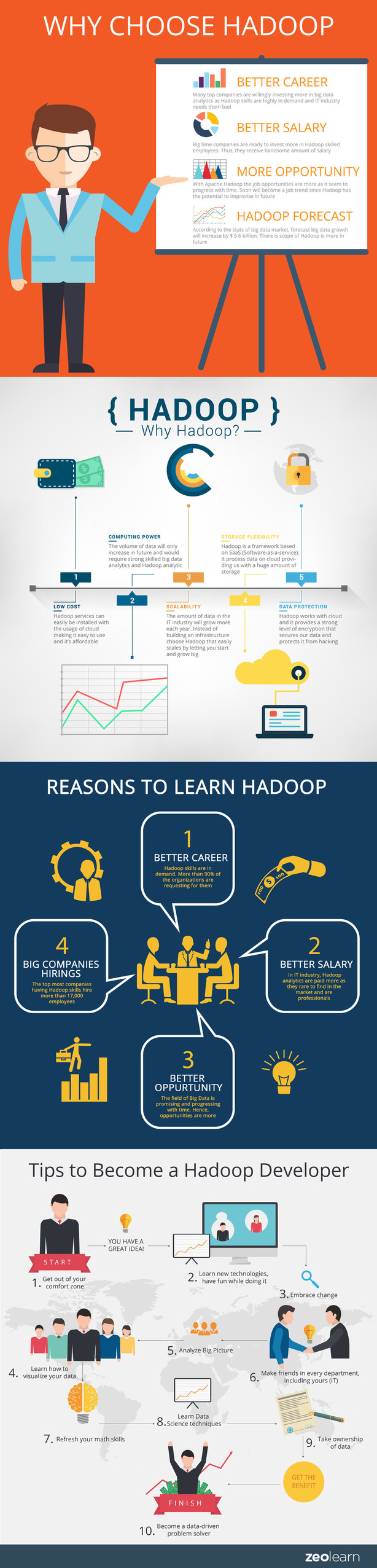 Big Data? Hadoop might be your thing