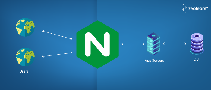 Setting Cache Headers for SPA in Nginx | Guide for Implementing